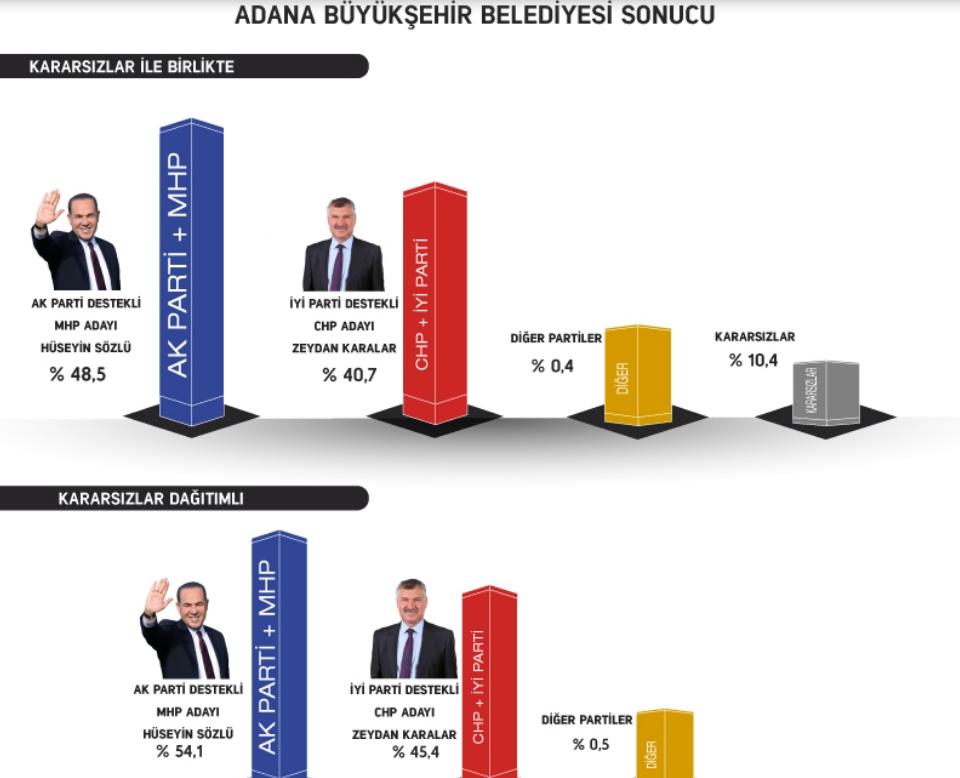 Gezici'den anket: İmamoğlu farkı kapatıyor; AKP, Ankara'yı kay galerisi resim 1