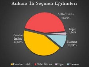 Mediar anketi: 5 büyükşehirden 4'ü Millet İttifakı'nın