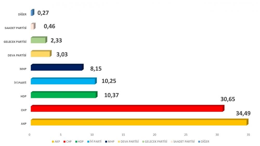 Anket: İttifaksız seçimde AKP tek başına iktidar olamıyor; MHP barajın a galerisi resim 1
