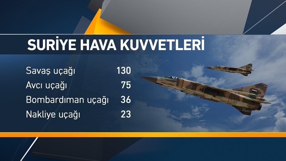 Doğu Akdeniz'de hangi ülkenin ne kadar askeri gücü var? galerisi resim 4