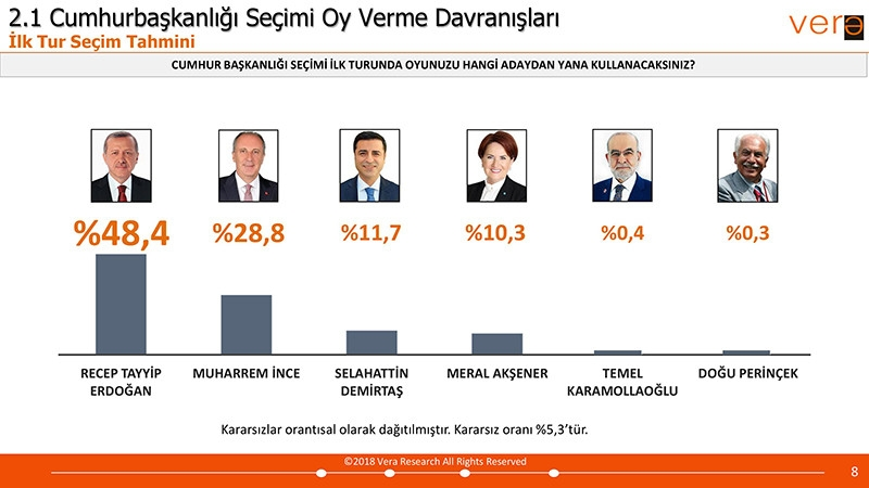 Vera Araştırma 24 Haziran Seçim Anketi Sonuçları galerisi resim 1