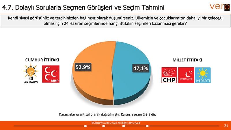 Vera Araştırma 24 Haziran Seçim Anketi Sonuçları galerisi resim 12