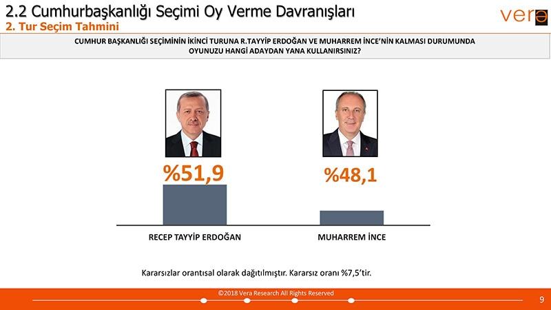 Vera Araştırma 24 Haziran Seçim Anketi Sonuçları galerisi resim 2