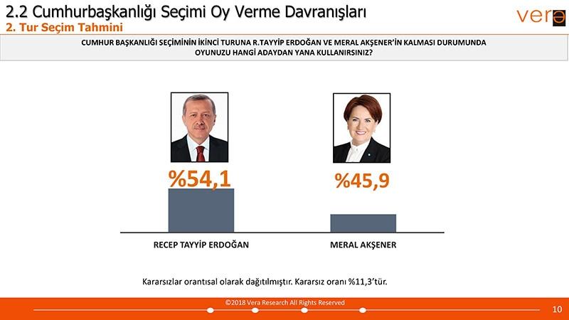 Vera Araştırma 24 Haziran Seçim Anketi Sonuçları galerisi resim 3