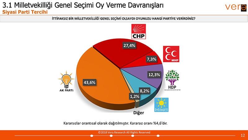Vera Araştırma 24 Haziran Seçim Anketi Sonuçları galerisi resim 4
