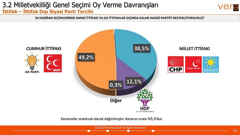 Vera Araştırma 24 Haziran Seçim Anketi Sonuçları galerisi resim 5