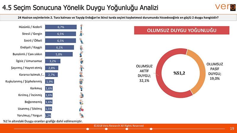 Vera Araştırma 24 Haziran Seçim Anketi Sonuçları galerisi resim 9