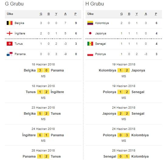 İşte Dünya Kupası'na damga vuran maçların fikstür ve sonuçları galerisi resim 2