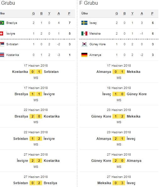İşte Dünya Kupası'na damga vuran maçların fikstür ve sonuçları galerisi resim 3