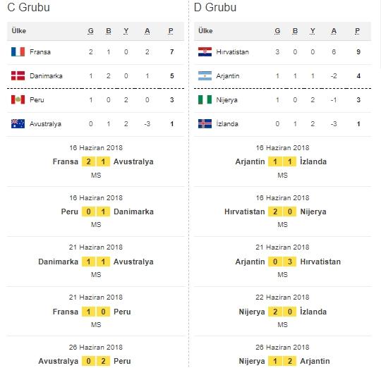 İşte Dünya Kupası'na damga vuran maçların fikstür ve sonuçları galerisi resim 4