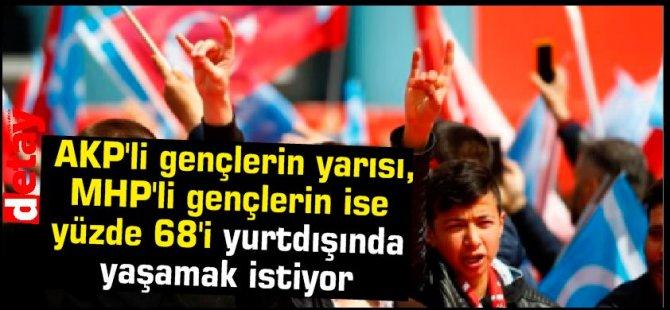 AKP'li gençlerin yarısı, MHP'li gençlerin ise yüzde 68'i yurtdışında yaşamak istiyor