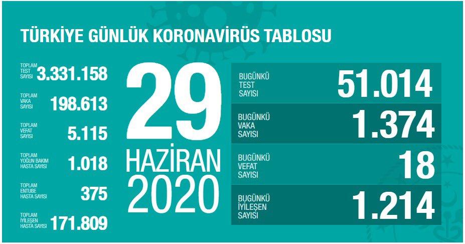 Türkiye'de Koronavirüs   18 kişi hayatını kaybetti, 1374 yeni tanı kondu