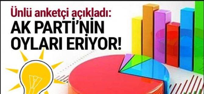 Gezici Araştırma'nın anketinden dikkat çeken sonuç: AKP'nin kadın tabanı eriyor
