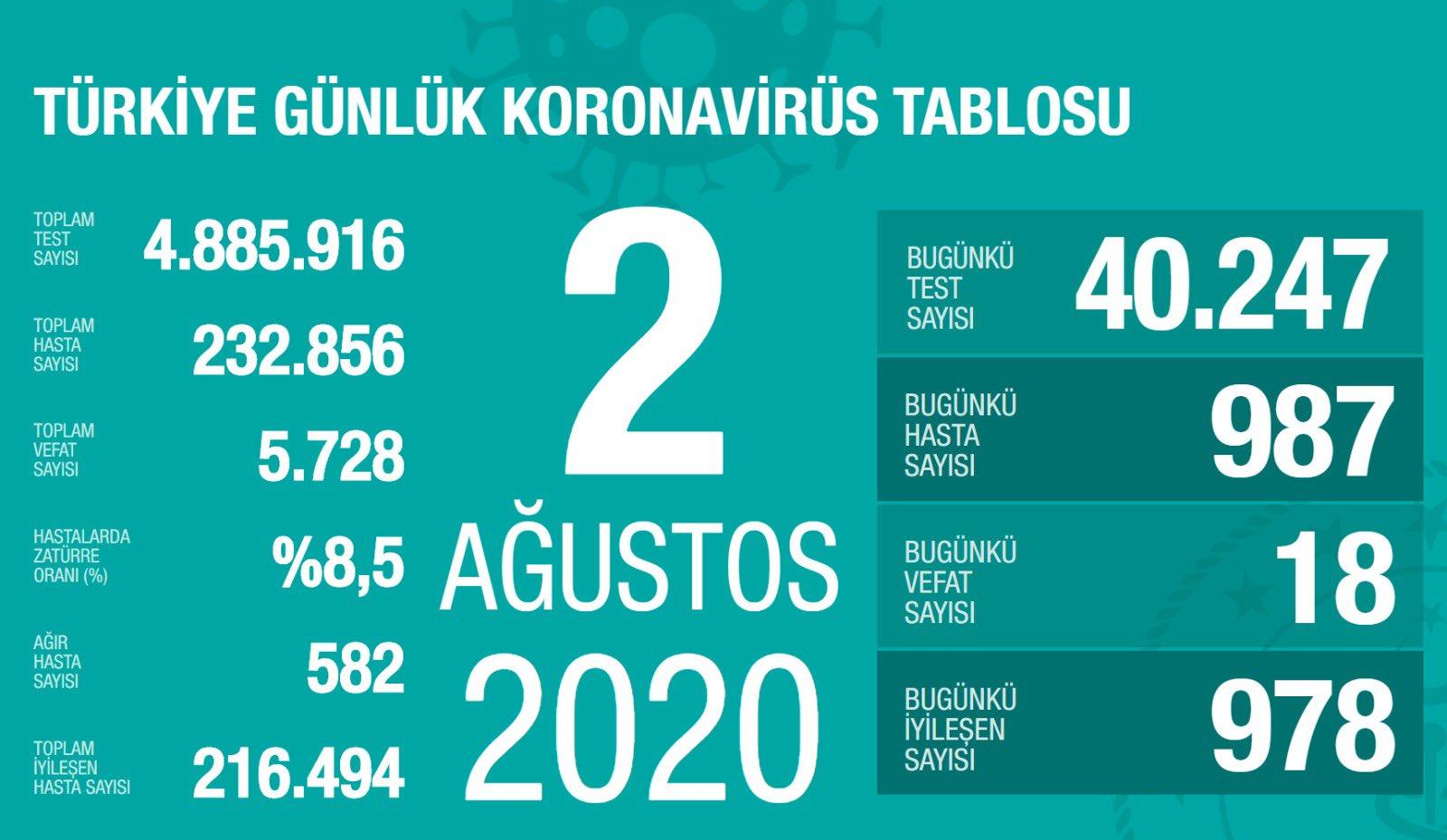 Türkiye'de Koronavirüs   18 kişi hayatını kaybetti, 987 yeni tanı kondu