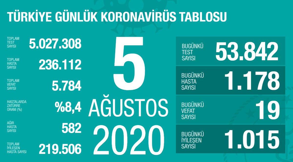 Türkiye'de Koronavirüs | 19 kişi hayatını kaybetti, 1178 yeni tanı kondu