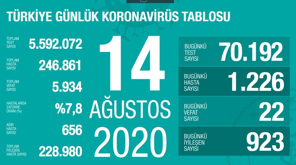 Türkiye'de Koronavirüs   22 kişi hayatını kaybetti, 1226 yeni tanı kondu