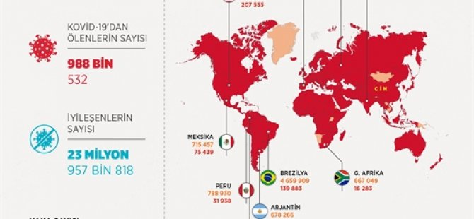 Dünya genelinde Covid-19 vaka sayısı 32 milyon 420 bini aştı