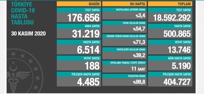 Türkiye'de en yüksek günlük can kaybı açıklandı