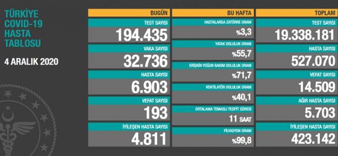 Türkiyede Son 24 saat: 32 bin 736 vaka, 193 can kaybı