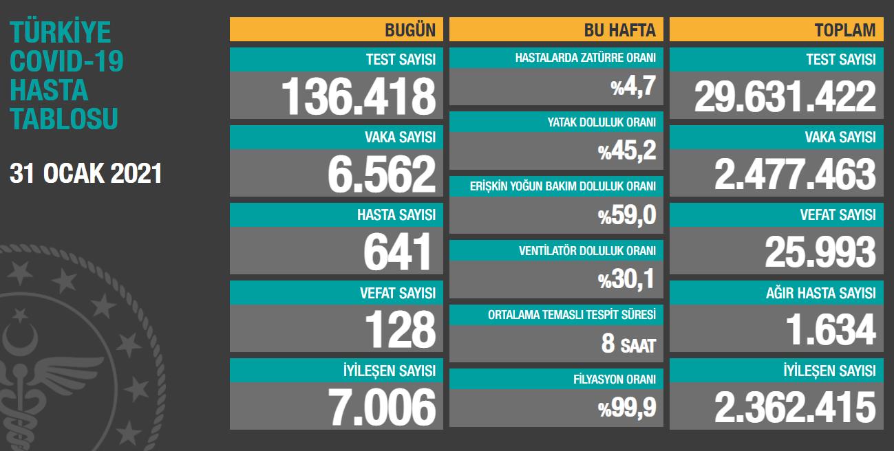 Türkiye'de 6 bin 562 yeni vaka