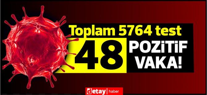 "Bakan Pilli: ""Toplam 5764 test , 48 pozitif vaka''"