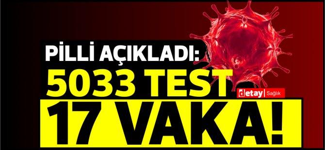 5033 test,17 pozitif vaka
