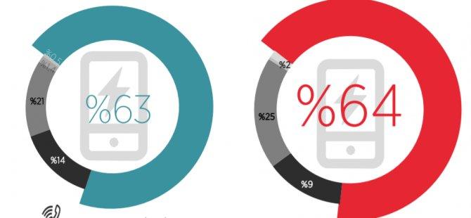 KKTC'de aktif mobil kullanıcı 662 Bin 52