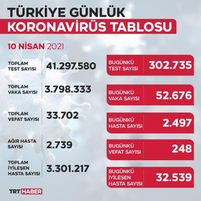 Türkiye'de son 24 saatte  52 bin 676 kişinin testi pozitif çıktı, 248 kişi hayatını kaybetti