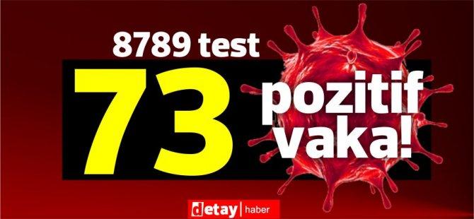 8789 test yapıldı, 57'si yerel 73 pozitif vaka
