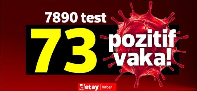 Toplam 7890test yapıldı, 54'üyerel 73 pozitif vaka