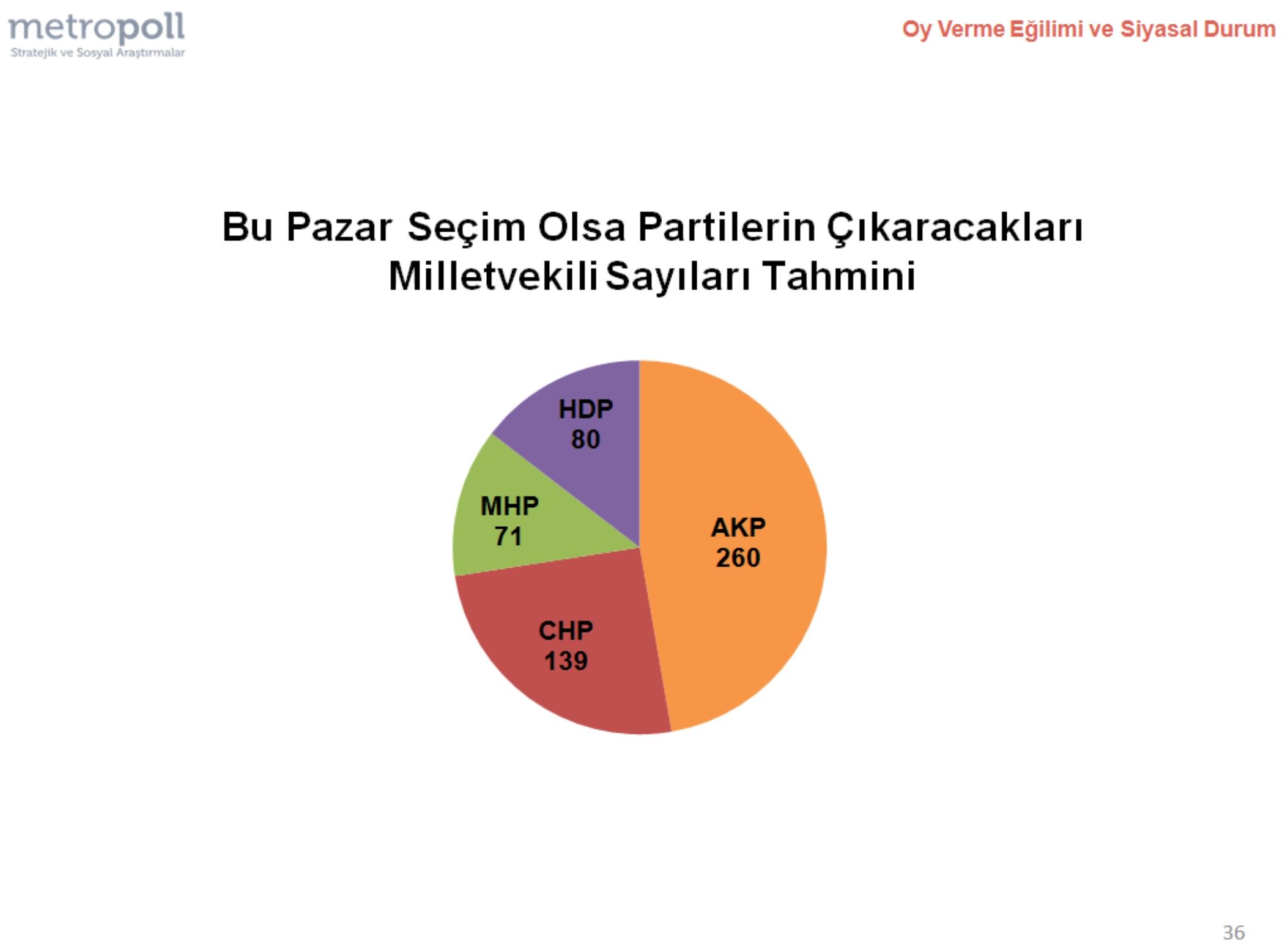 İşte son anket! Ufukta koalisyon var!