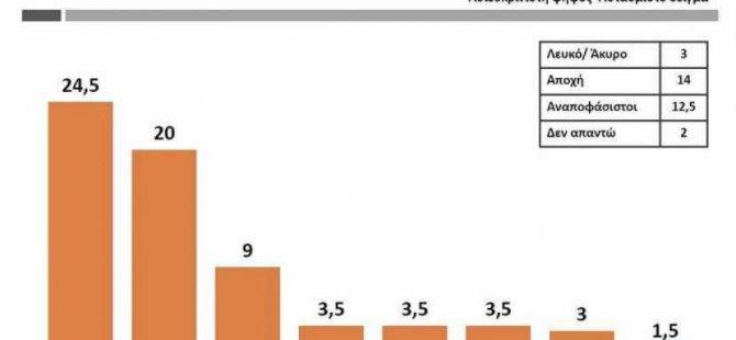 RİK'in kamuoyu araştırmasına göre Yeni Meclis 7 partili olacak