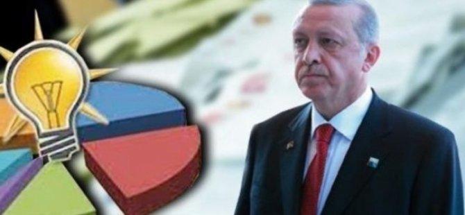 24 Haziran seçimlerinde Erdoğan'ın 23, AKP'nin 71 ilde oyu azaldı