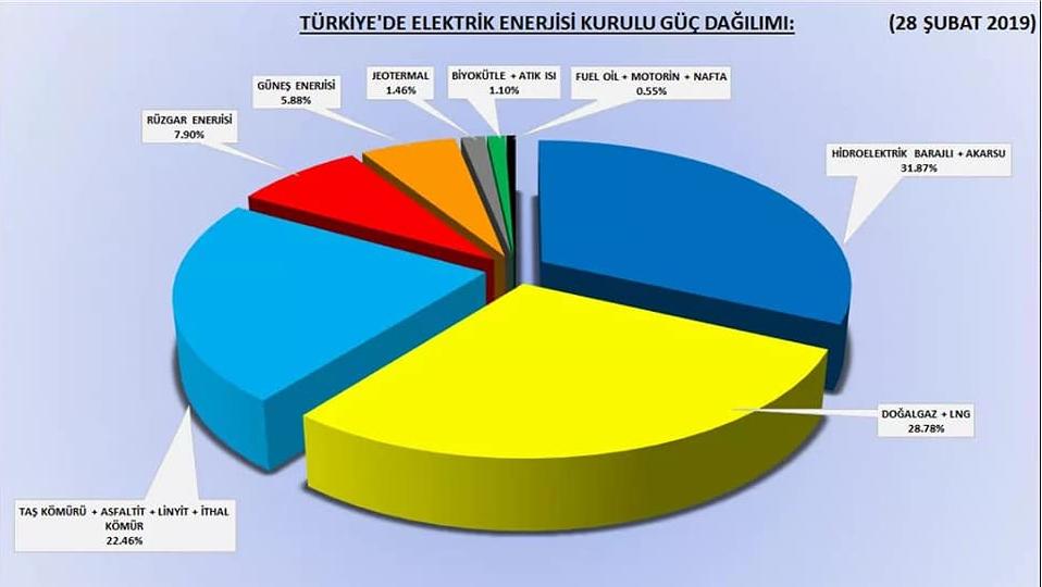 KIB-TEK YK üyesi Avcıoğlu Türkiye'deki enerji kaynaklarını açıkladı