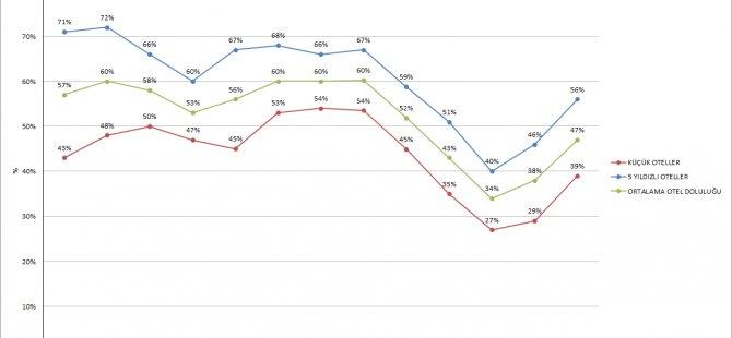 Otellerde doluluk oranı %47