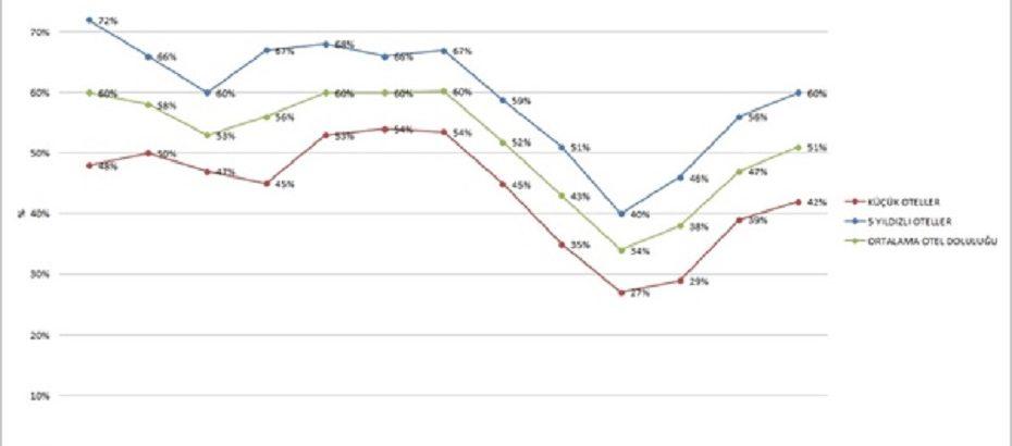 Otellerin Haziran ayında doluluk oranı ortalaması yüzde 55