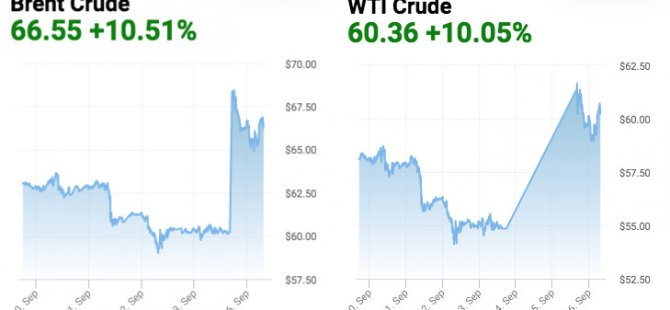 Suudi Arabistan'daki tesisleri kim vurdu, piyasa nasıl etkilendi, petrol fiyatlarını neler bekliyor?