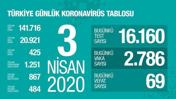 Covid-19 son gelişmeler| Türkiye'de can kaybı 425'e yükseldi