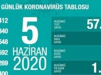 Türkiye'de son 24 saatte 930 kişiye Kovid-19 tanısı konuldu,