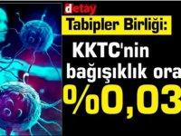Kıbrıs Türk Tabipleri Birliği: KKTC'nin bağışıklık oranı:%0,036