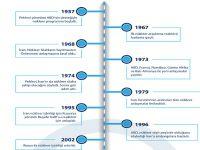 İran Nükleer Müzakerelerin 18 yıllık özeti