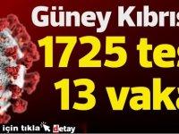 Güney Kıbrıs'ta 1725 test 13 vaka