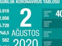 Türkiye'de Koronavirüs | 18 kişi hayatını kaybetti, 987 yeni tanı kondu