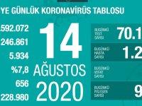 Türkiye'de Koronavirüs | 22 kişi hayatını kaybetti, 1226 yeni tanı kondu