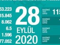 Türkiye'de Koronavirüs | 65 kişi daha hayatını kaybetti, 1412 yeni tanı kondu