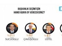 Gezici anket sonuçlarını açıkladı, bu kez UBP kurultayı!