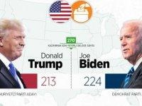 ABD Başkanlık Seçimlerinde Son Durum Ne ?