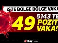 5143 test 49 pozitif vaka
