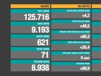 Türkiye'de Koronavirüs | 71 kişi daha hayatını kaybetti, 9 bin 193 yeni 'vaka' tespit edildi