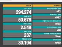 Türkiye'de Koronavirüs | 237 kişi daha hayatını kaybetti, yeni vaka sayısı 50 binin üzerinde